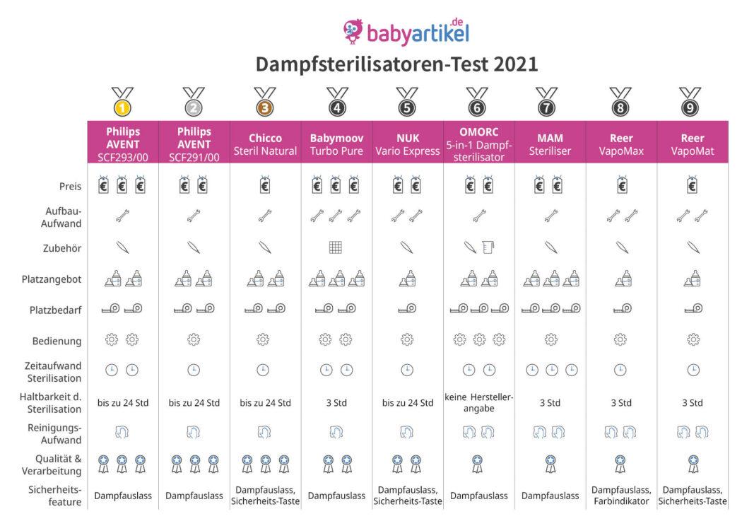 Dampfsterilisator Test Übersicht, Sterilisator Test Baby, Sterilisator Testsieger, Vaporisator Babyfläschchen